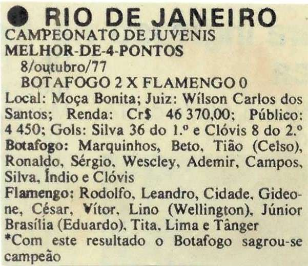 You are currently viewing Campeonato de juvenis, Rio de Janeiro, 1977