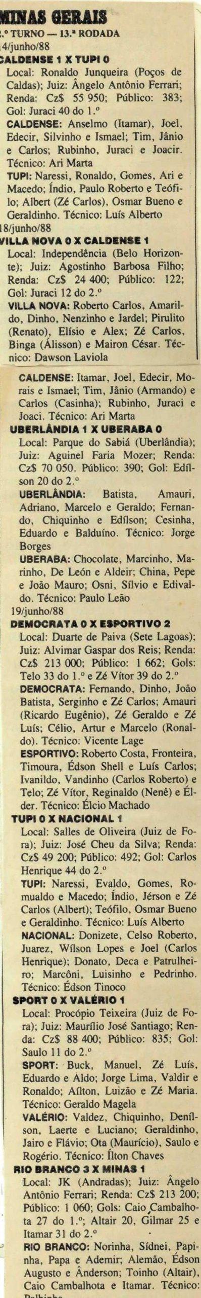 Read more about the article Campeonato mineiro 1988 – 13º rodada