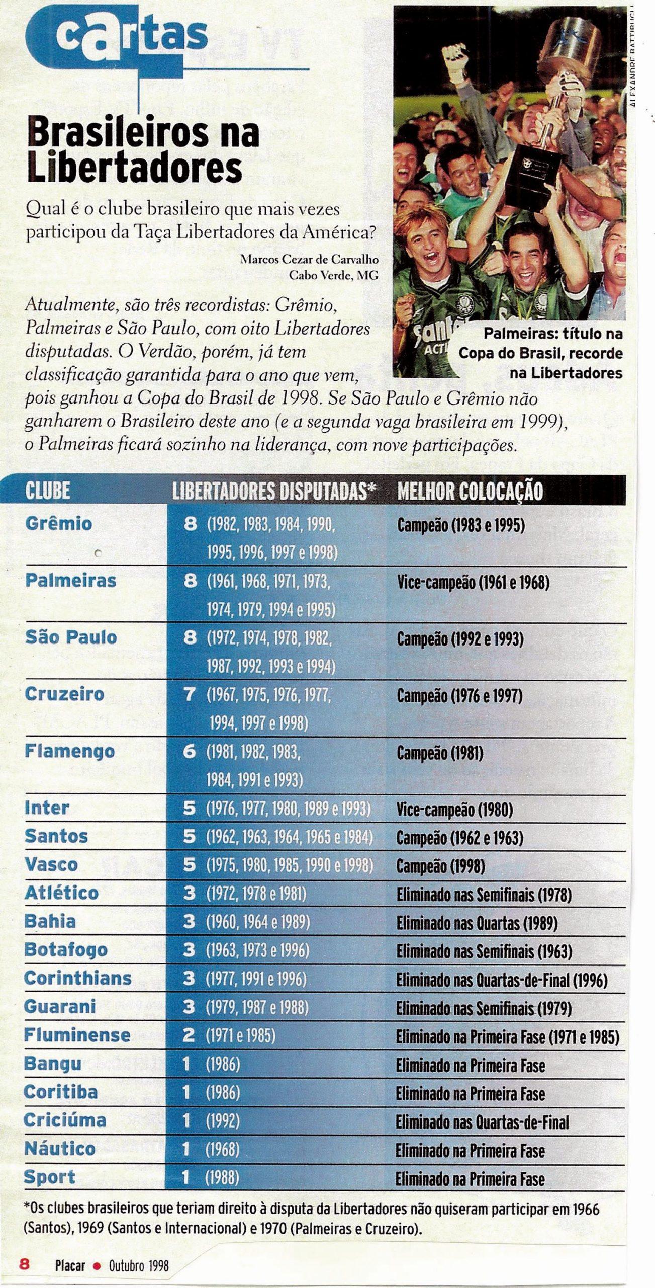 Read more about the article Brasileiros na libertadores